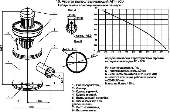 Агрегат пылеулавливающий АП-900 размеры, аэродинамические характеристики