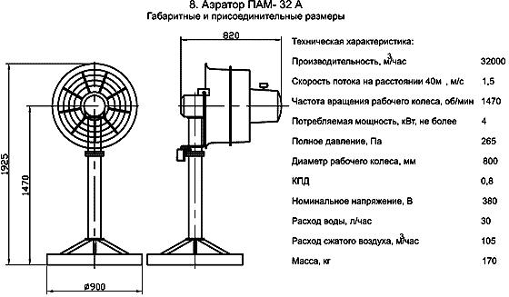 Аэратор ПАМ 32 - А размеры, аэродинамические характеристики