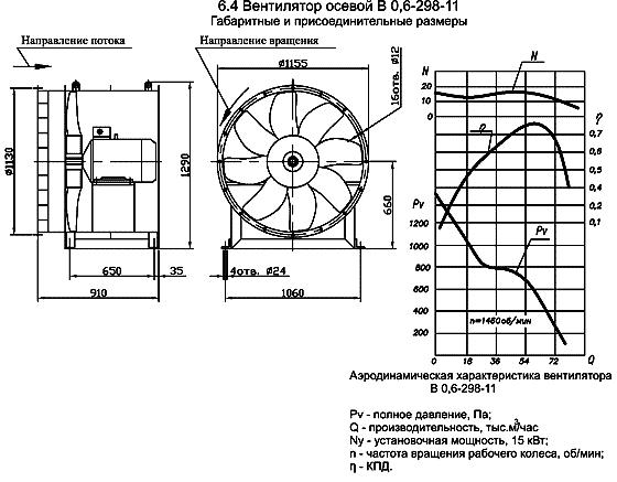 Вентилятор В 0,6 – 298 размеры, аэродинамические характеристики