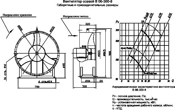 Вентилятор В06-300 размеры, аэродинамические характеристики