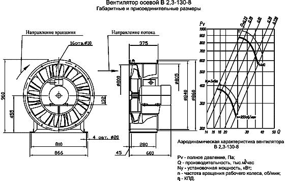 Вентилятор В2,3-130 размеры, аэродинамические характеристики