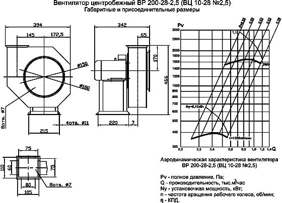 Вентилятор ВР 200-28 (ВЦ 10-28) размеры, аэродинамические характеристики