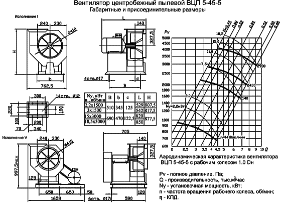 Вентилятор ВЦП 5-45 размеры, аэродинамические характеристики
