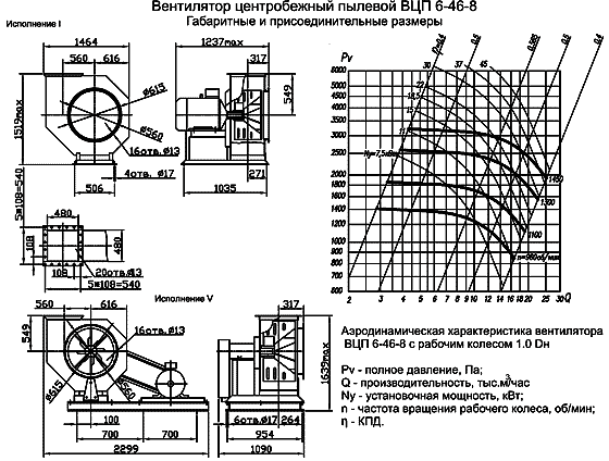 Вентилятор ВЦП 6-46 размеры, аэродинамические характеристики