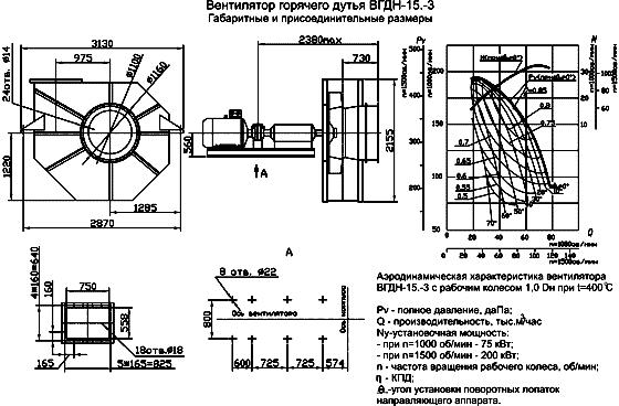 Вентилятор ВГДН размеры, аэродинамические характеристики