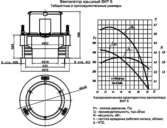 Вентилятор крышный ВКР размеры, аэродинамические характеристики