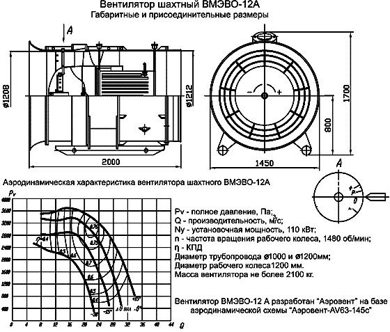 Вентилятор местного проветривания ВМЭВО размеры, аэродинамические характеристики