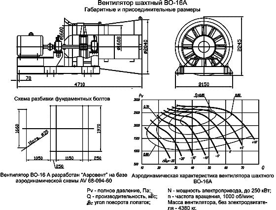 Вентилятор реверсивный главного проветривания ВО размеры, аэродинамические характеристики