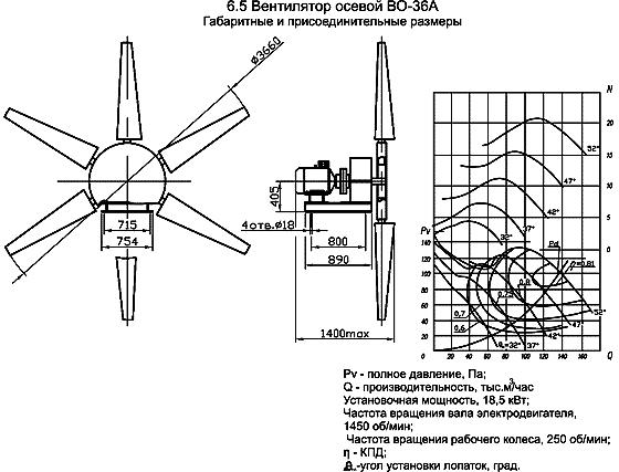 Вентилятор для градирни ВО 36А размеры, аэродинамические характеристики